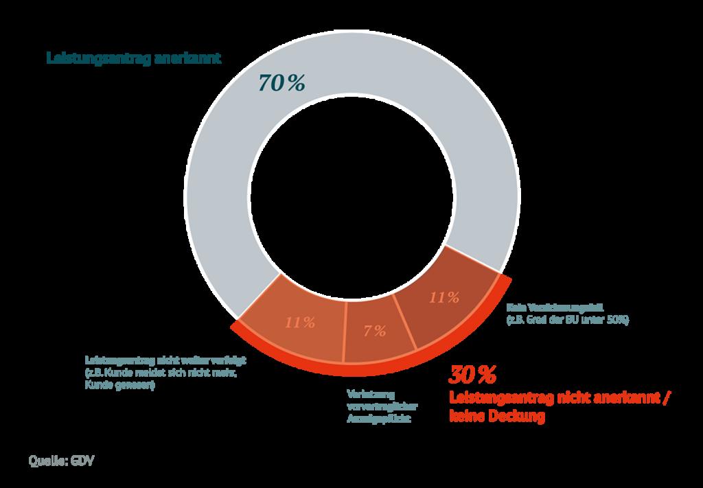 Rechtsanwalt für Berufsunfähigkeitsversicherung in Regensburg: Statistik Berufsunfähigkeitsversicherung